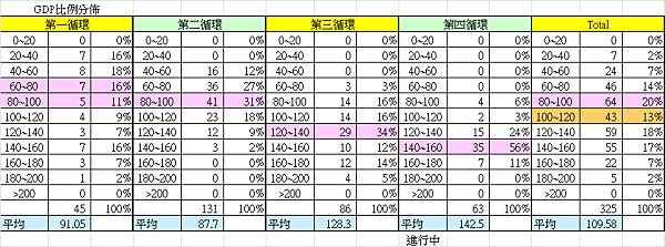 台股市值與GDP比值的統計分布_2014.01.27