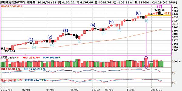NASDAQ周線圖_2014.01.31