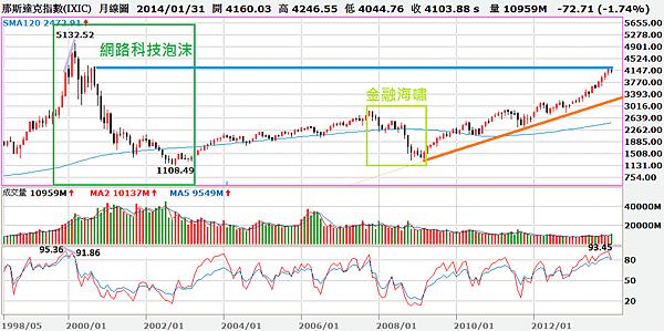 NASDAQ月線圖_2014.02.03