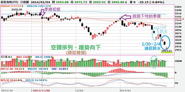 新股海峽日線圖_2014.02.04