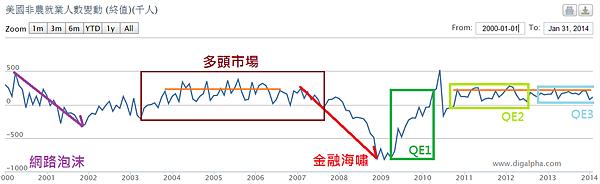 美國非農就業與QE_2014.02.09