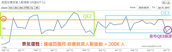 美國非農就業與QE2及QE3縮減_2014.02.09
