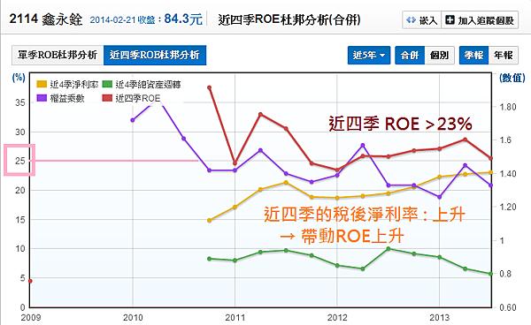 2114鑫永銓_01股東權益報酬率ROE_2014.02.22
