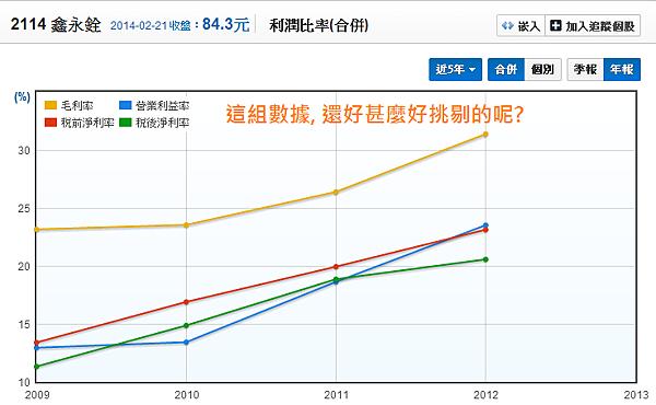 2114鑫永銓_05利潤比率(年)_2014.02.22