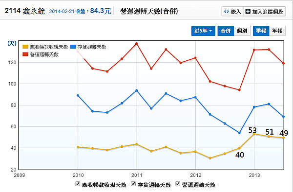 2114鑫永銓_06營運周轉天數_2014.02.22