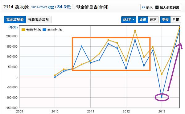 2114鑫永銓_09現金流量分析_2014.02.22