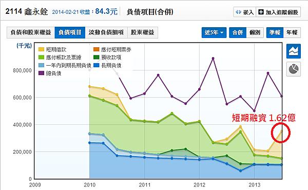 2114鑫永銓_12長短期金融 借款佔比_2014.02.22