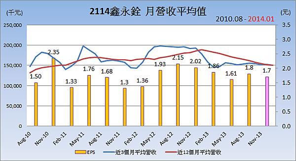 2114鑫永銓_15月營收長短期變化與EPS_2014.02.22