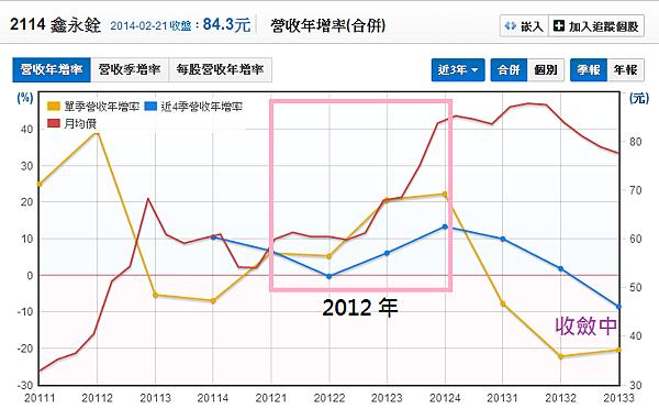 2114鑫永銓_17營收年增率與股價_2014.02.22
