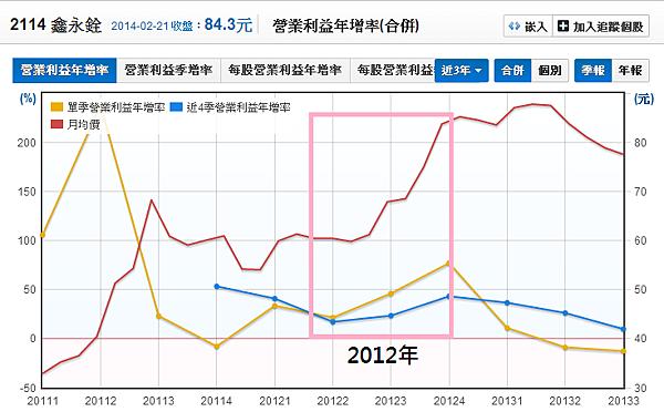 2114鑫永銓_18營業利益年增率與股價_2014.02.22