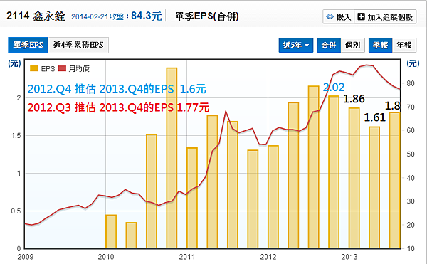 2114鑫永銓_19每股盈餘EPS預估_2014.02.22