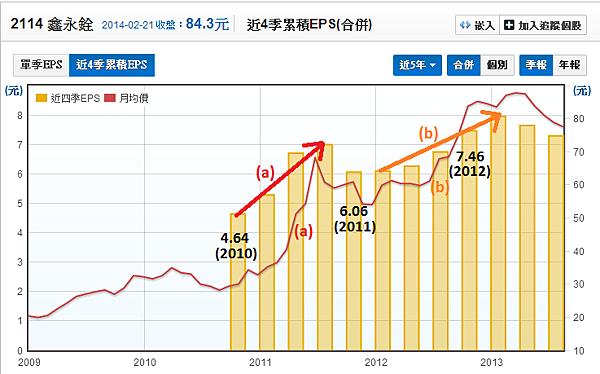 2114鑫永銓_02每股獲利_2014.02.22