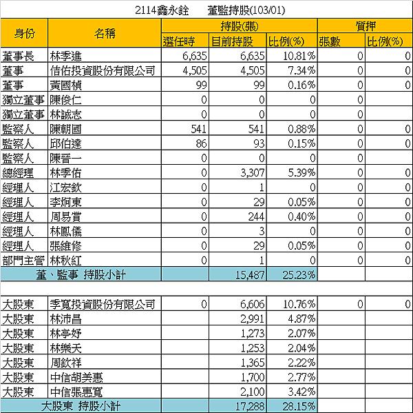 2114鑫永銓_20籌碼(董監持股)_2014.02.24