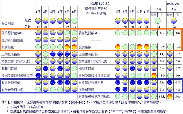 景氣對策訊號(國發會)_2014.02.28