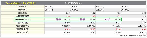 Tesla損益表(2013年)_2014.02.28
