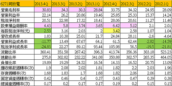 6271同欣電_財務比率2014.03.01
