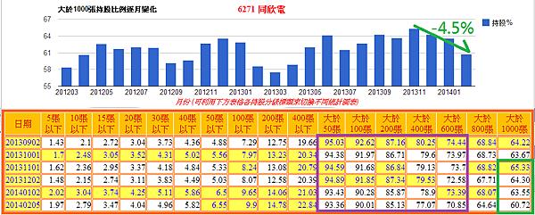 6271同欣電_大戶籌碼變化2014.02.27