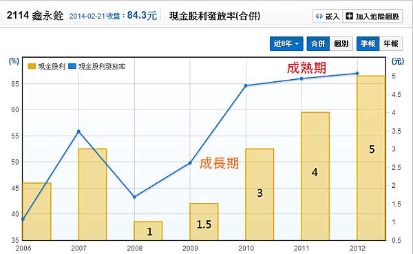 2114鑫永銓_07股利發放率_2014.02.22