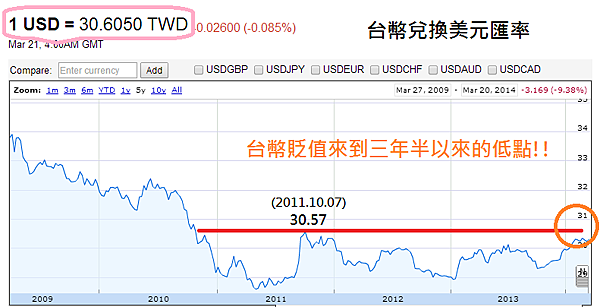 USDTWD(2009~2014)_2014.03.21