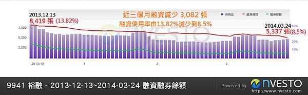 9941裕融_融資分析_2014.03.24
