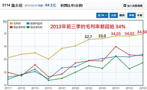 2114鑫永銓_05利潤比率(季)_2014.02.22