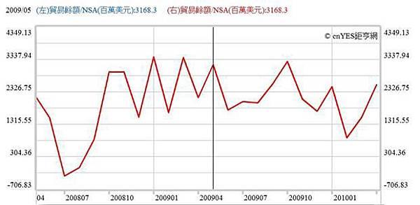 台灣對外貿易餘額曲線圖,鉅亨網指標