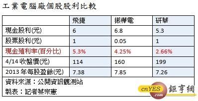 工業電腦股利比較2014.04.14