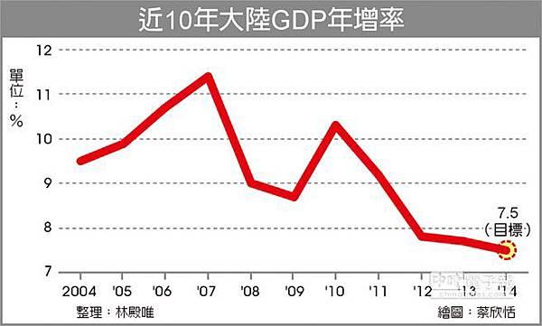 近10年中國GDP成長率2014.04.18