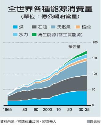 全球各種能源的消費量_2014.04.22