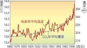 全球暖化與二氧化碳濃度變化_2014.04.22