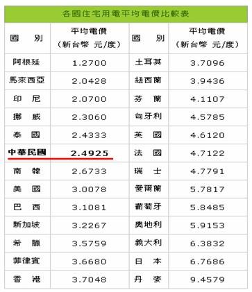 各國住宅用電平均電價比較表_2014.04.22