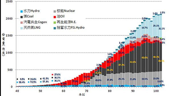 歷年發電量占比_2014.04.22
