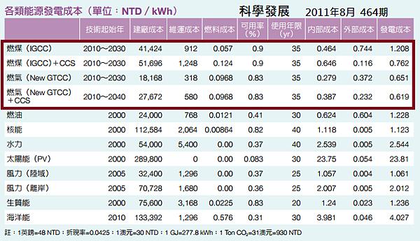 各類能源發電成本_2014.04.22