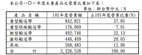 2114鑫永銓_28營業比重101_2014.04.10