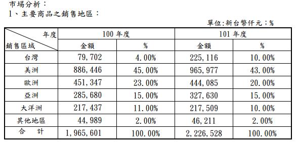 2114鑫永銓_29主要商品銷售地區101_2014.04.10
