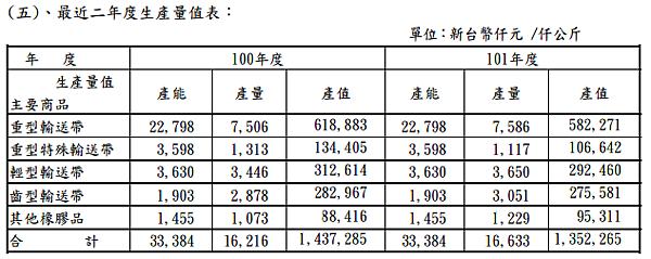 2114鑫永銓_30近二年度生產量值表101_2014.04.20