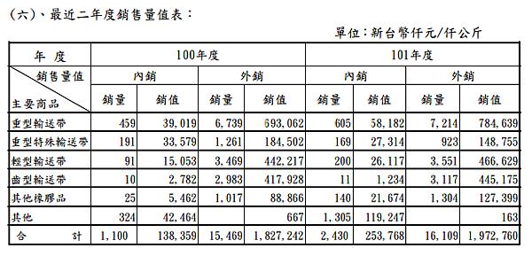 2114鑫永銓_31近二年度銷售量值表101_2014.04.20