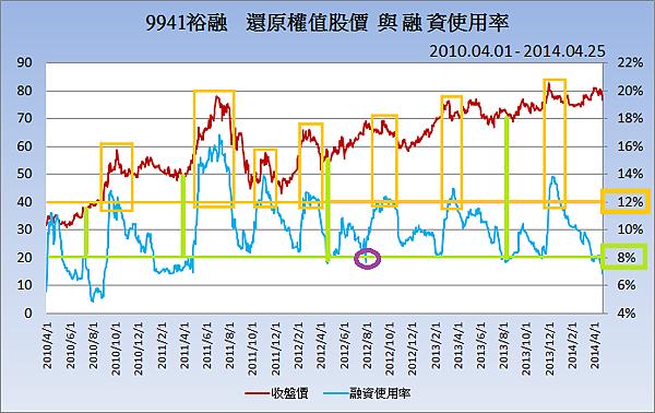 9941裕融_股價與融資2014.04.25