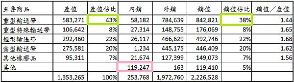2114鑫永銓_32近二年度產銷售量值表101_2014.04.20