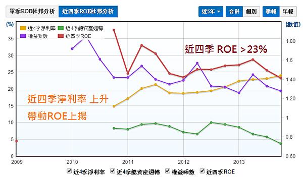 2114鑫永銓_01股東權益報酬率ROE_2014.04.10
