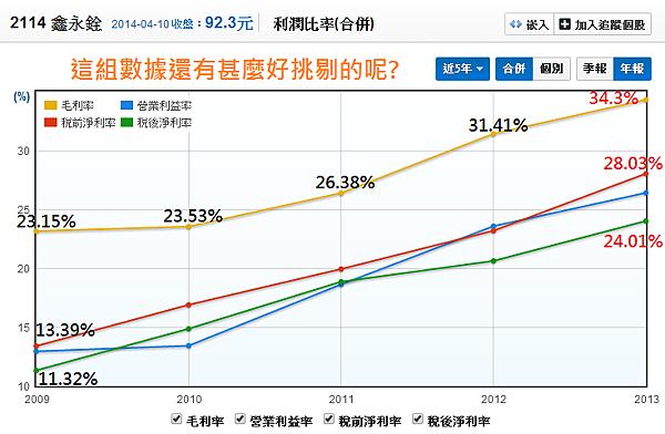 2114鑫永銓_05利潤比率(年)_2014.04.10