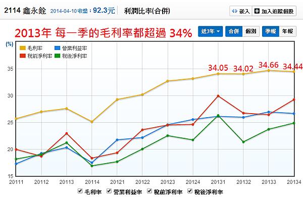 2114鑫永銓_05利潤比率(季)_2014.04.10