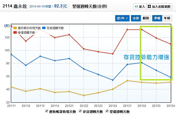 2114鑫永銓_06營運周轉天數_2014.04.10