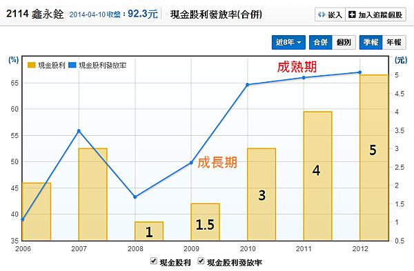 2114鑫永銓_07股利發放率_2014.04.10