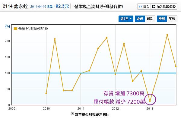 2114鑫永銓_08營業現金對稅後淨利比_2014.04.10