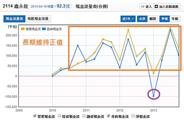 2114鑫永銓_09現金流量分析_2014.04.10