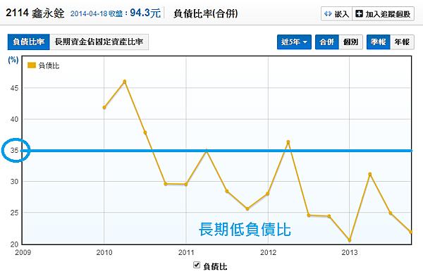 2114鑫永銓_11負債比_2014.04.19