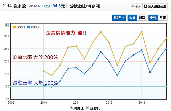 2114鑫永銓_13流動比與速動比_2014.04.19