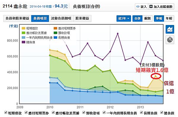 2114鑫永銓_12長短期金融 借款佔比_2014.04.19