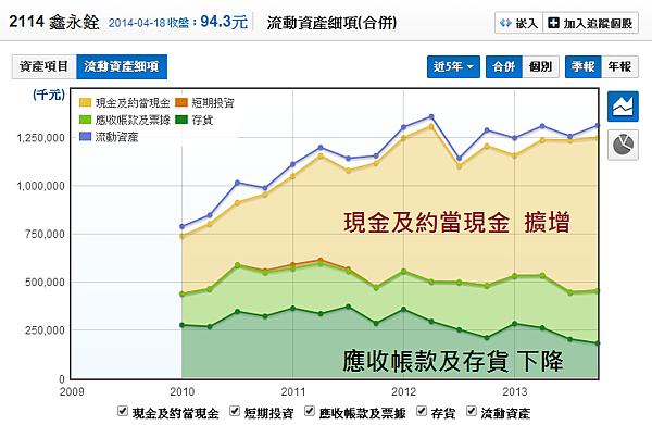 2114鑫永銓_14流動資產細項_2014.04.19